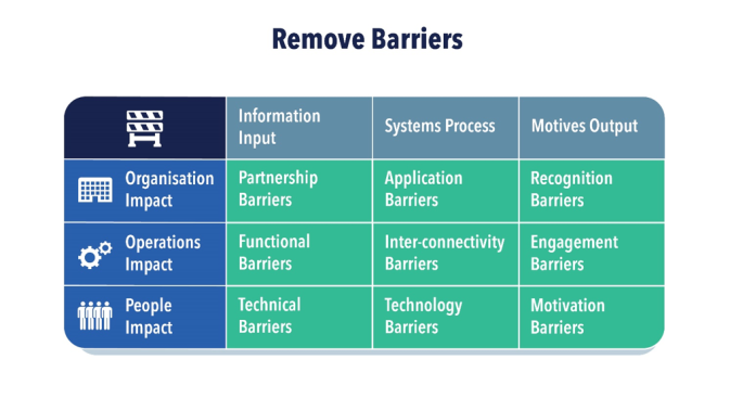 Remove Barriers.png
